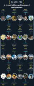 history of uav technology