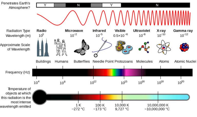 Thermal Imaging Spectrum - Consortiq