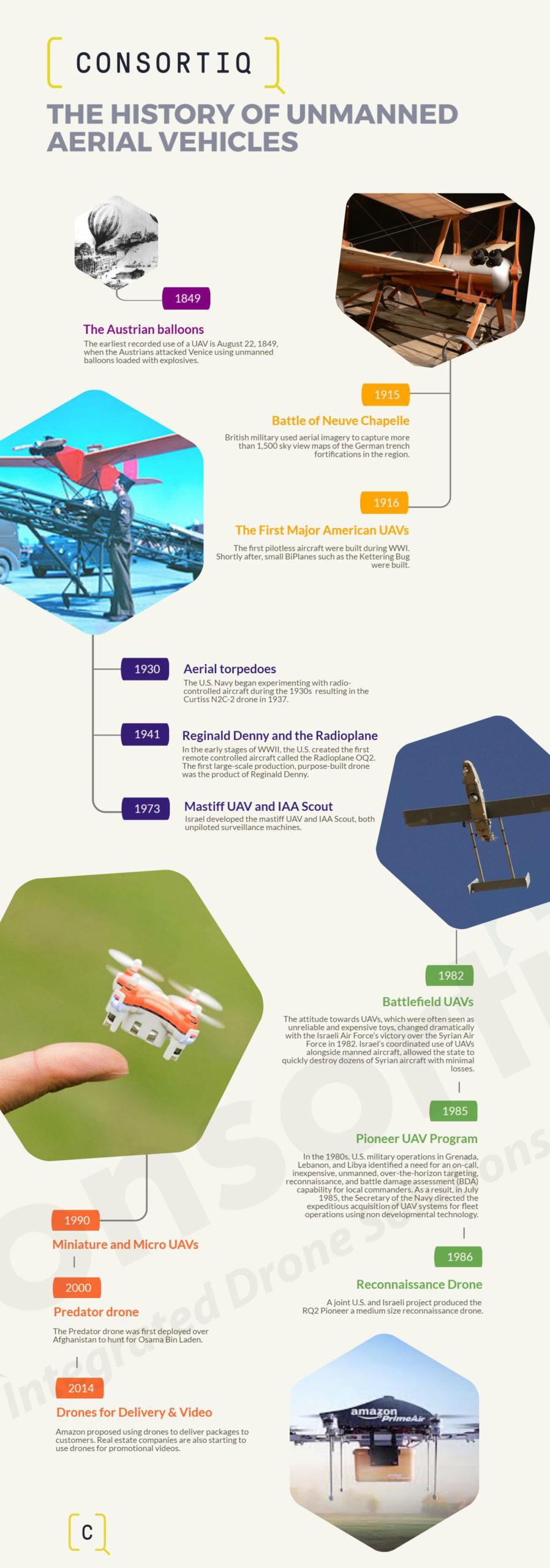 korte geschiedenis van drones tijdlijn